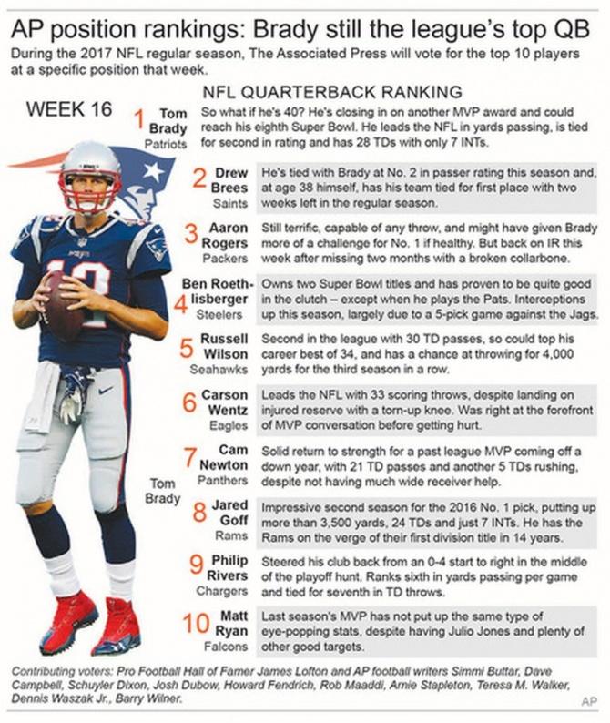 Brady No. 1 QB by AP NFL panel; gets 9 of 11 No. 1 votes